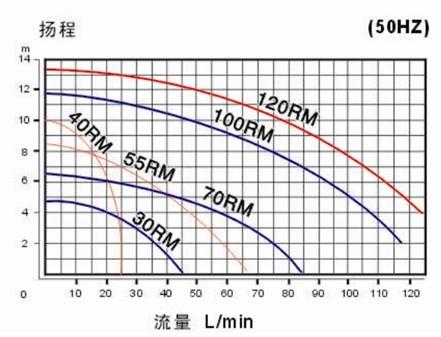 微型磁力泵曲线图