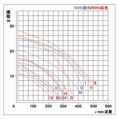 JKV不銹鋼立式泵性能曲線圖