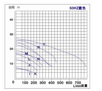 大頭泵曲線圖