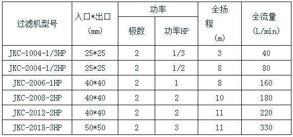 杰凯化学镍过滤机规格表