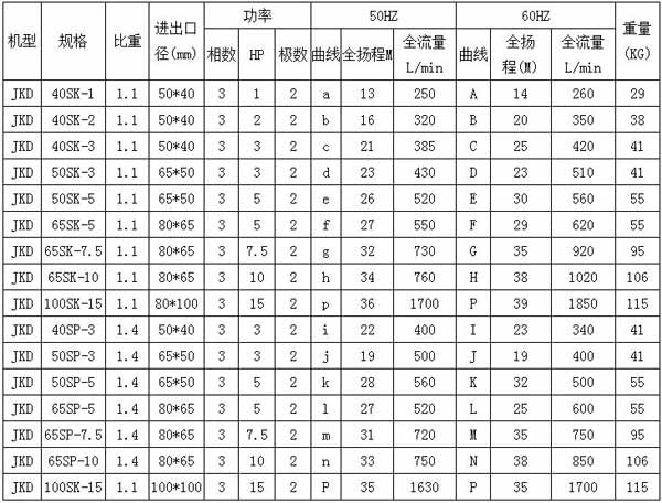 JKH-W 高压立式耐酸碱泵规格表