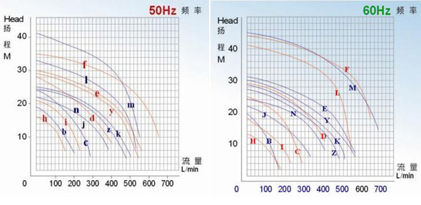 JKH-F 高压耐酸碱蚀刻泵性能曲线图