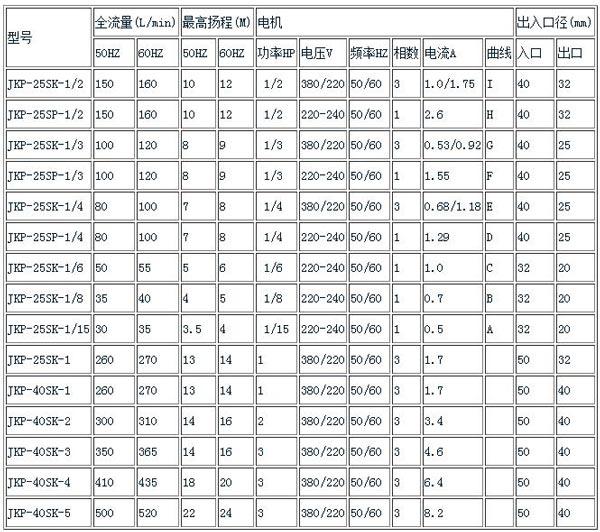 JKP耐酸碱立式泵规格表