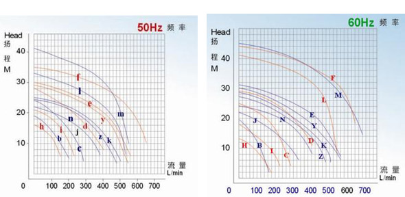 JKP耐酸碱立式泵性能曲线图