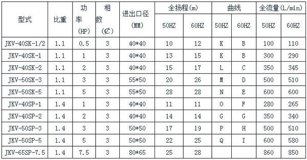 JKV不銹鋼立式泵規格表